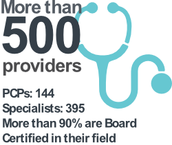 the Denver Health Network has more than 500 providers; 144 PCP's; 395 Specialists, more than 90% of whom are board certified in their field.